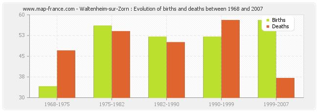 Waltenheim-sur-Zorn : Evolution of births and deaths between 1968 and 2007