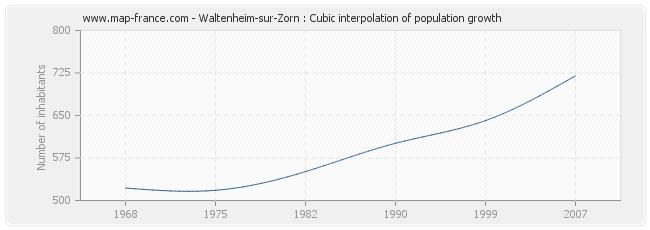 Waltenheim-sur-Zorn : Cubic interpolation of population growth