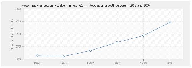Population Waltenheim-sur-Zorn