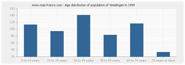 Age distribution of population of Weislingen in 1999