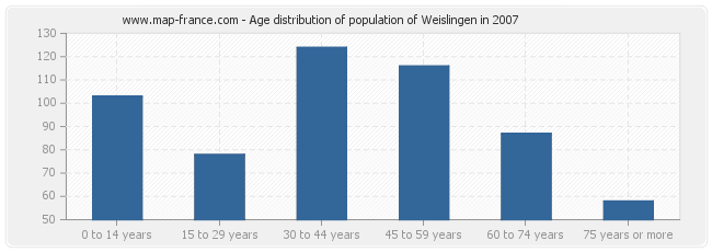 Age distribution of population of Weislingen in 2007