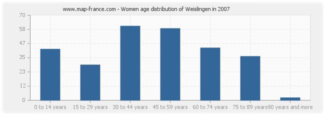 Women age distribution of Weislingen in 2007