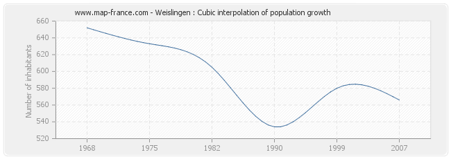 Weislingen : Cubic interpolation of population growth