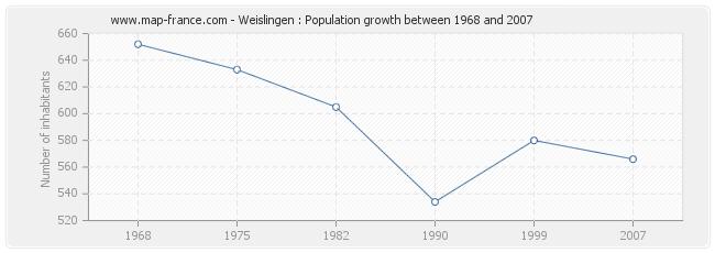 Population Weislingen