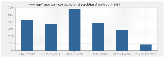 Age distribution of population of Weitbruch in 1999