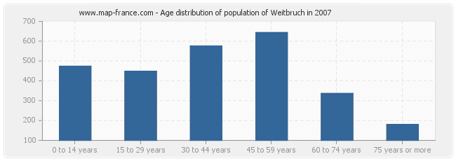Age distribution of population of Weitbruch in 2007