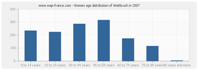 Women age distribution of Weitbruch in 2007