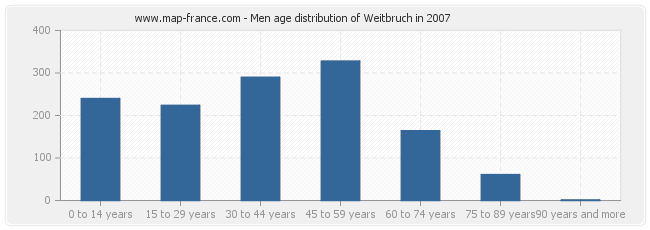 Men age distribution of Weitbruch in 2007