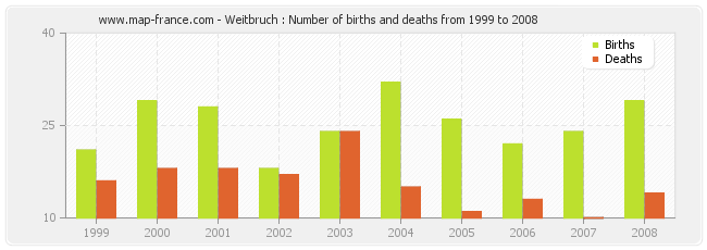 Weitbruch : Number of births and deaths from 1999 to 2008