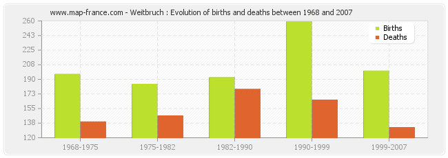 Weitbruch : Evolution of births and deaths between 1968 and 2007