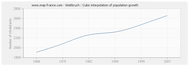 Weitbruch : Cubic interpolation of population growth