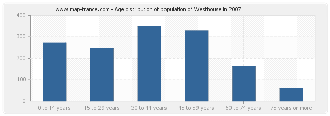 Age distribution of population of Westhouse in 2007