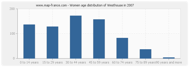 Women age distribution of Westhouse in 2007