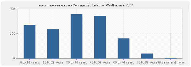 Men age distribution of Westhouse in 2007