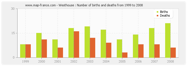 Westhouse : Number of births and deaths from 1999 to 2008