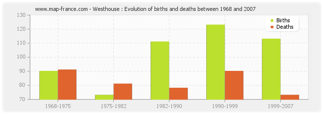 Westhouse : Evolution of births and deaths between 1968 and 2007