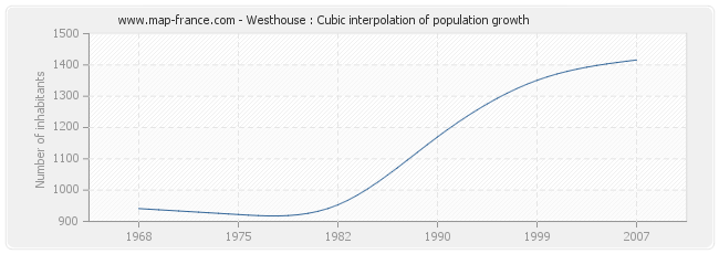 Westhouse : Cubic interpolation of population growth