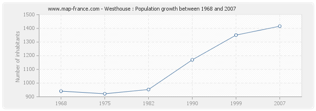 Population Westhouse