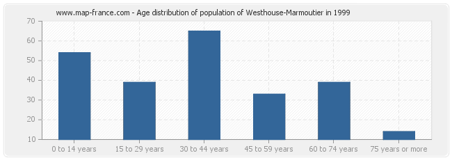 Age distribution of population of Westhouse-Marmoutier in 1999