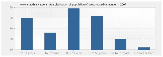 Age distribution of population of Westhouse-Marmoutier in 2007