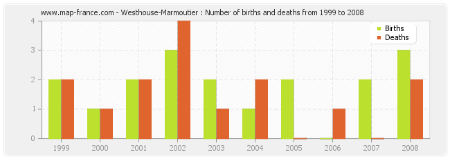 Westhouse-Marmoutier : Number of births and deaths from 1999 to 2008