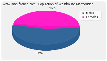 Sex distribution of population of Westhouse-Marmoutier in 2007
