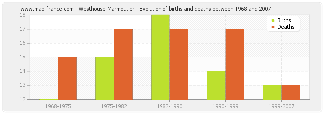 Westhouse-Marmoutier : Evolution of births and deaths between 1968 and 2007