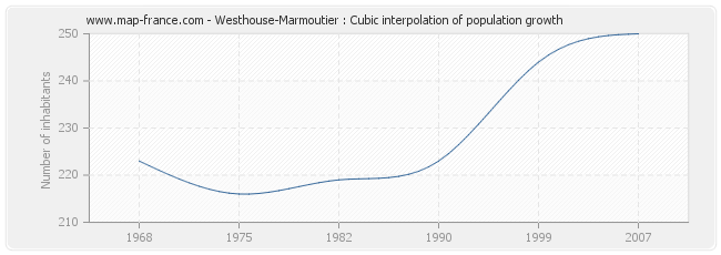 Westhouse-Marmoutier : Cubic interpolation of population growth