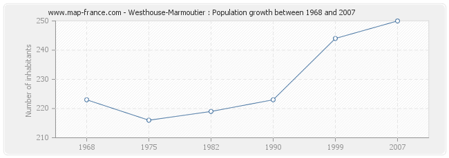 Population Westhouse-Marmoutier