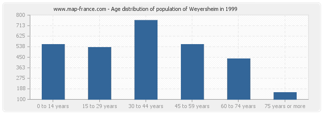 Age distribution of population of Weyersheim in 1999