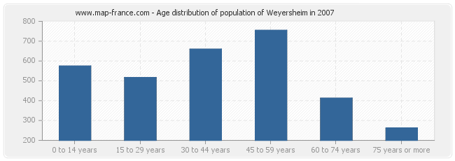 Age distribution of population of Weyersheim in 2007