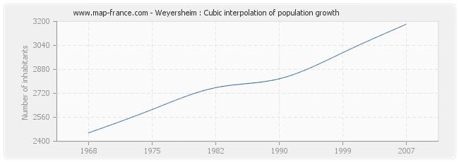 Weyersheim : Cubic interpolation of population growth