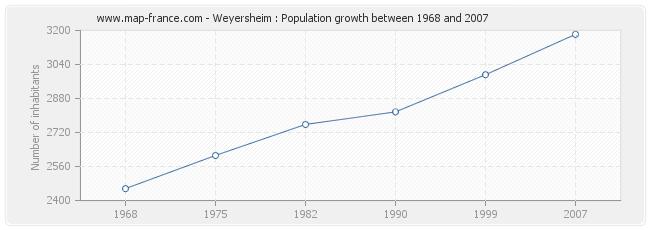 Population Weyersheim