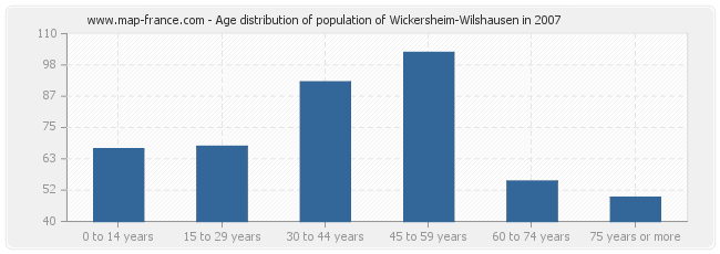Age distribution of population of Wickersheim-Wilshausen in 2007