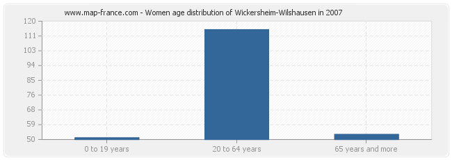 Women age distribution of Wickersheim-Wilshausen in 2007