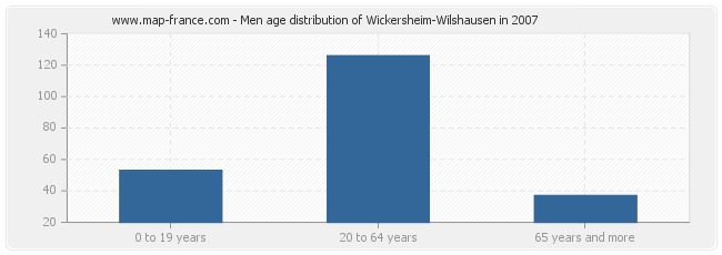 Men age distribution of Wickersheim-Wilshausen in 2007