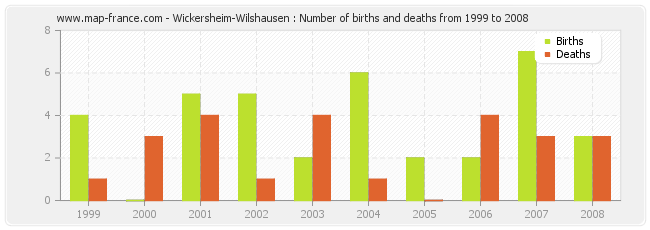 Wickersheim-Wilshausen : Number of births and deaths from 1999 to 2008
