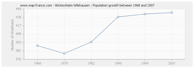 Population Wickersheim-Wilshausen