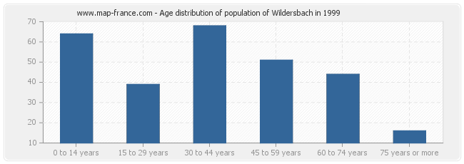 Age distribution of population of Wildersbach in 1999