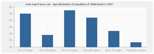 Age distribution of population of Wildersbach in 2007