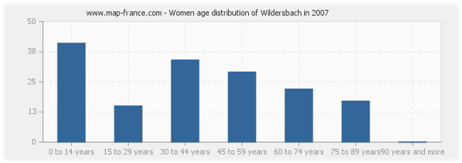 Women age distribution of Wildersbach in 2007