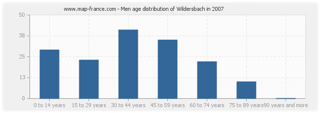 Men age distribution of Wildersbach in 2007
