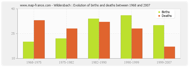 Wildersbach : Evolution of births and deaths between 1968 and 2007