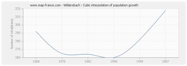 Wildersbach : Cubic interpolation of population growth