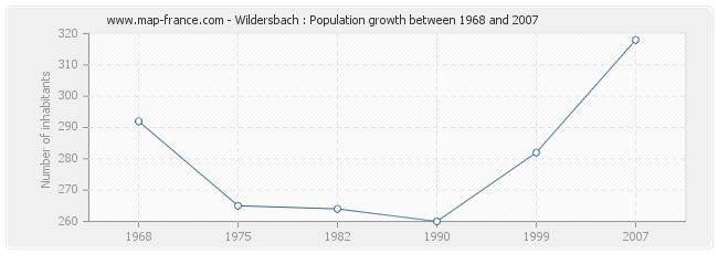 Population Wildersbach