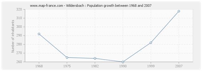 Population Wildersbach