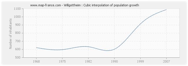 Willgottheim : Cubic interpolation of population growth
