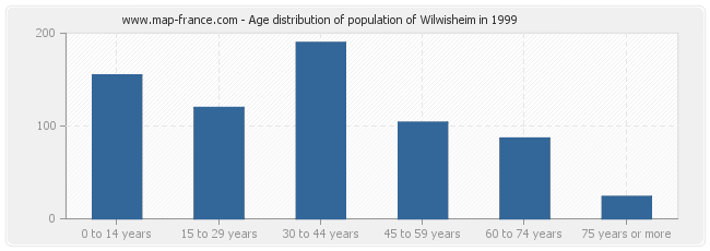 Age distribution of population of Wilwisheim in 1999