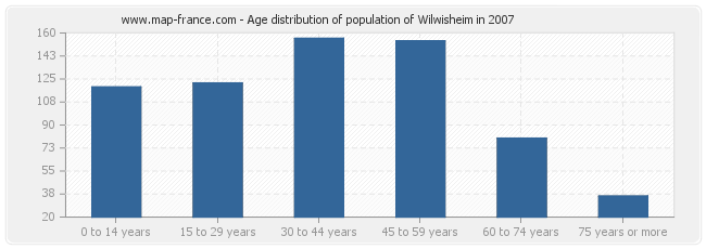 Age distribution of population of Wilwisheim in 2007