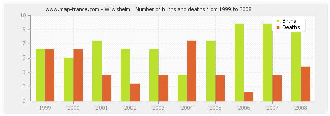 Wilwisheim : Number of births and deaths from 1999 to 2008